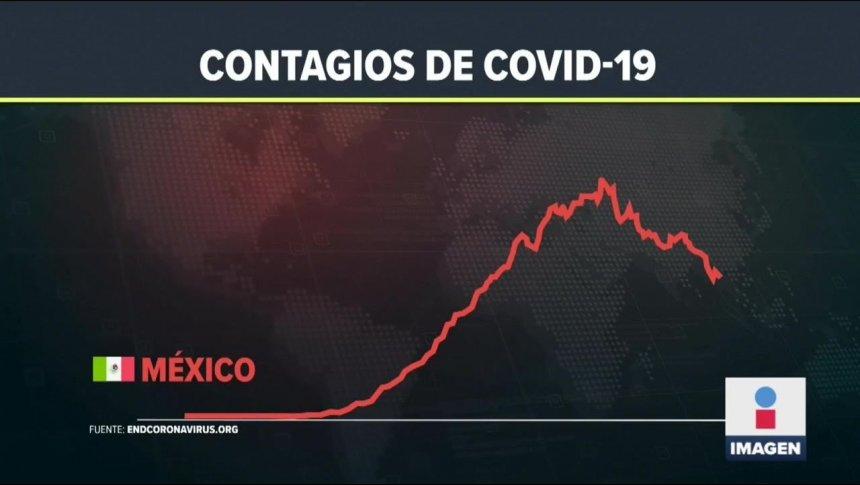 Baja la curva de contagios de Covid en México