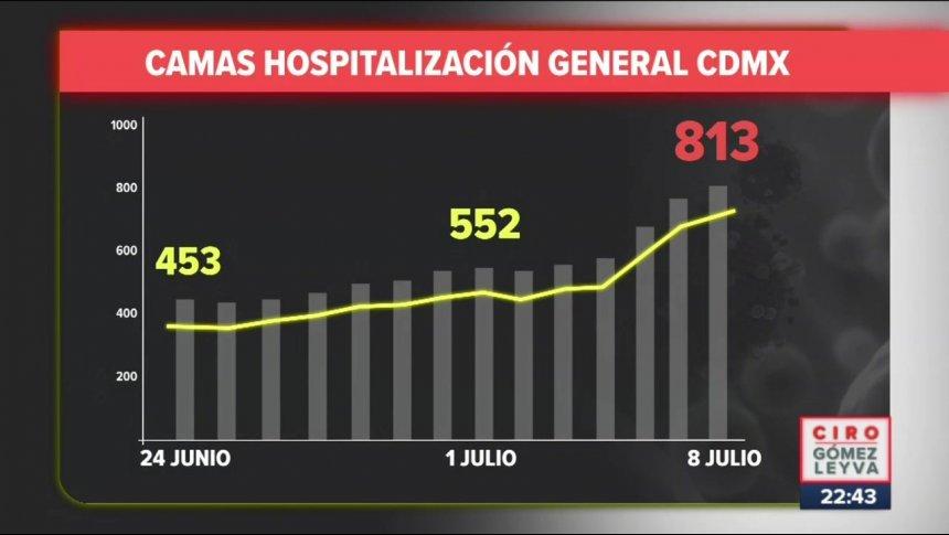 Punto máximo de nuevos contagios en CDMX será en agosto